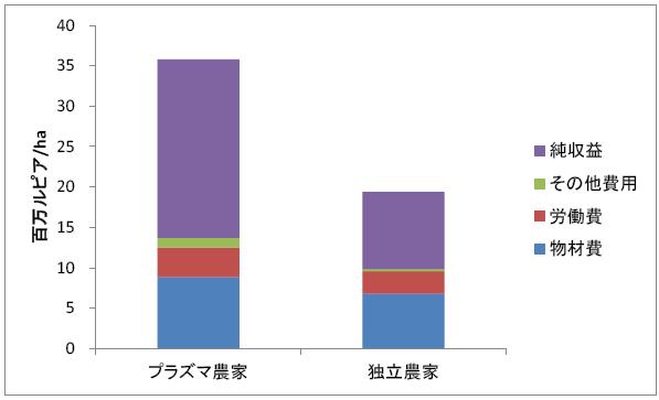 図2 農家の果房生産費と収益(A社事例)