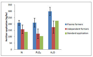 Fig. 3. Fertilizer application by farmers (Company A case study) Percentages were averaged for 12 plasma farmers and 8 independent farmers.