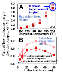 Fig.2. Effect of temperature (A) and time (B) on the yields of low-molecular-weight phenolic compounds from oil palm trunk during subcritical water extraction