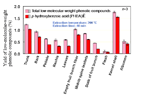 Fig. 3. Yields of low-molecular-weight phenolic compounds from each part of oil palm