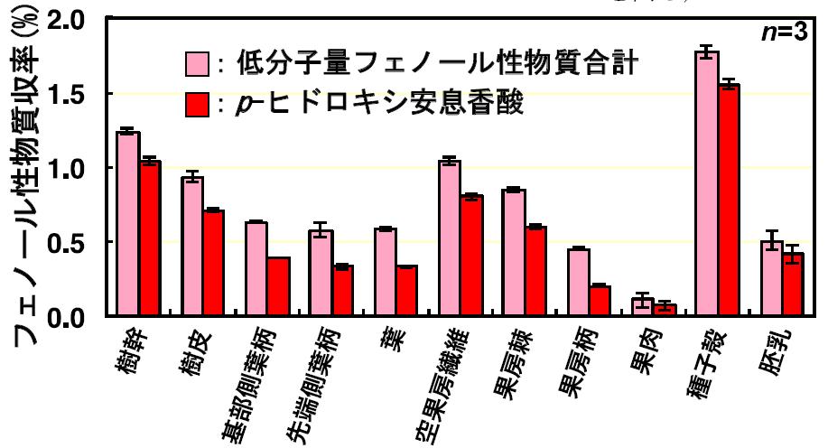 図3 オイルパーム各部位からの低分子量フェノール性成分収率(抽出温度と時間:200°C、40分)