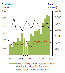 Fig. 2. Production quantity and prices (deflated to 2010 level). 1 kyat ≈ 0.001USD in 2010