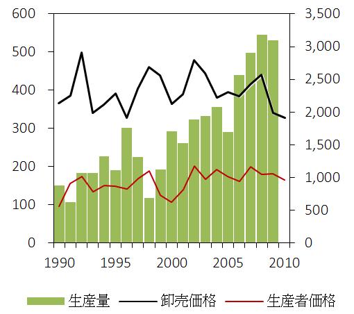 図2 グラフの例 (雨季作ゴマの生産量と実質価格の推移)