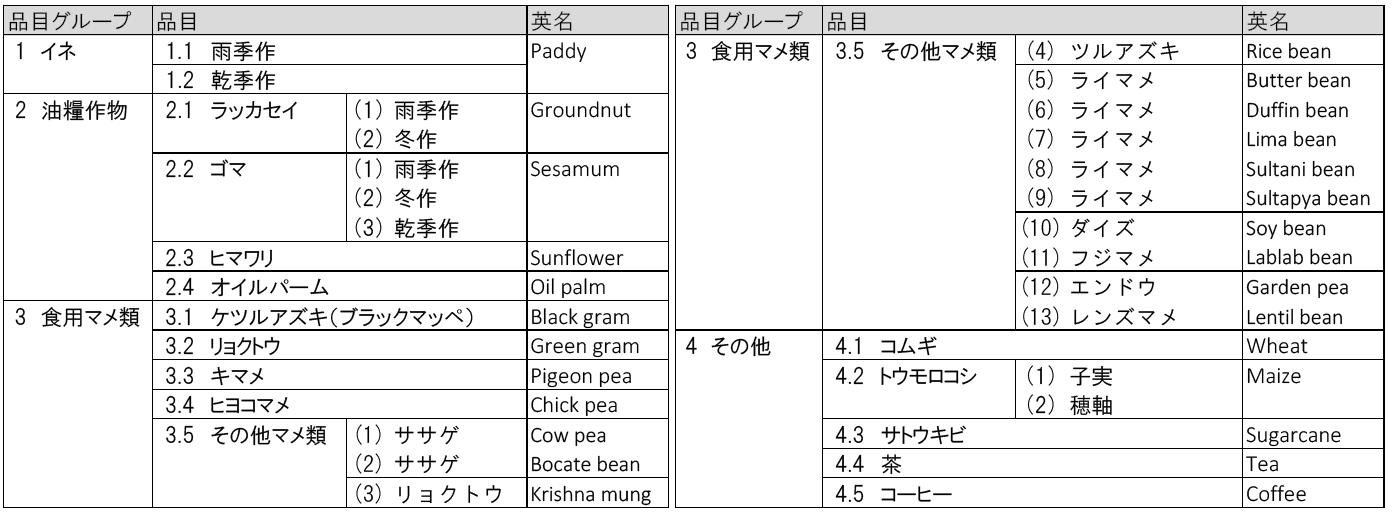 表1 対象作物