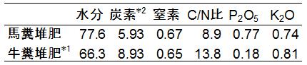 表1 馬糞堆肥の成分含有量と牛糞堆肥との比較(現物当たりの成分含有率、%)