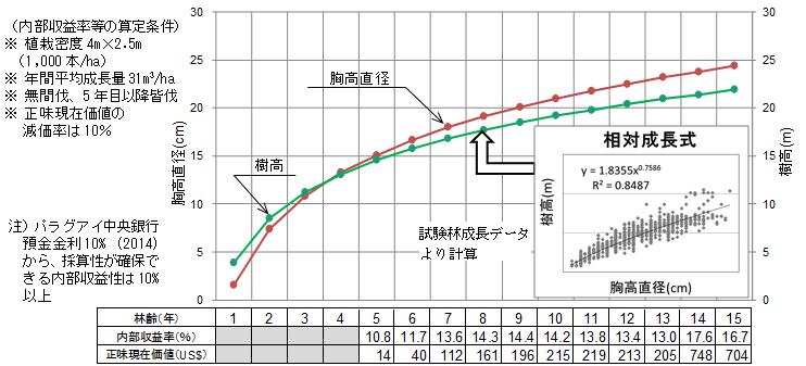 図2 収益性を確保するためのユーカリ育林目標値及び内部収益率等