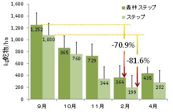 図1 地上部現存量の季節変動