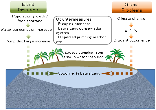 Fig. 1. Problems and Countermeasures in terms of Water Use