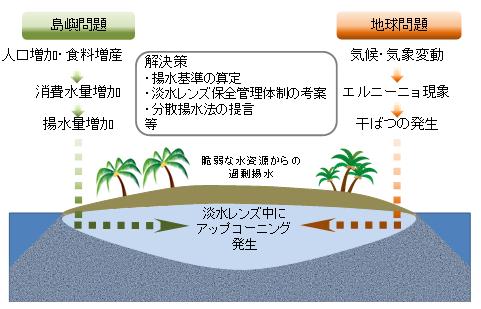 図1 水利用上の問題と対策