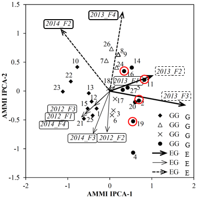 Fig. 2. Feature of each variety by AMMI analysis