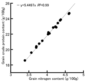 Fig. 2. Relationship between grain nitrogen and grain crude protein contents