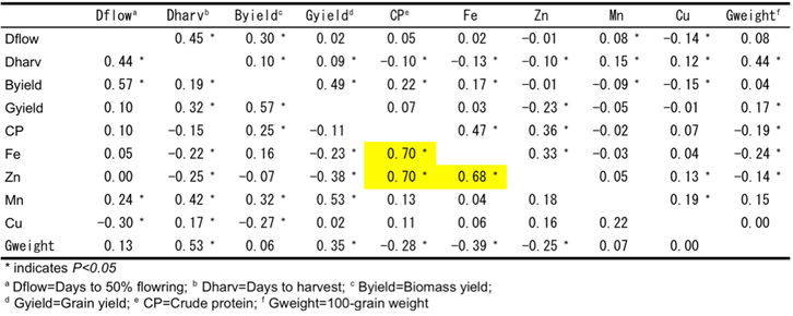Table 1. Phenotypic (upper diagonal) and genotypic (lower diagonal) correlations among major agronomic traits and physical and nutritional properties