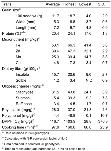 Table 2. Profile of the grain's physical, nutritional/ anti-nutritional and functional properties