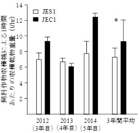 図2 「JEC1」の機械収穫効率