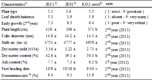 Table 1. Major characteristics of JEC1 (Kumamoto Pref., NARO)