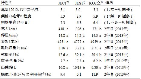表1 「JEC1」の主要特性(九沖農研、熊本)