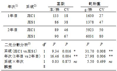 表2 「JEC1」の1株あたり茎数、乾物重の変動係数