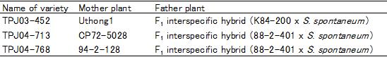 Table 1. History of new sugarcane varieties