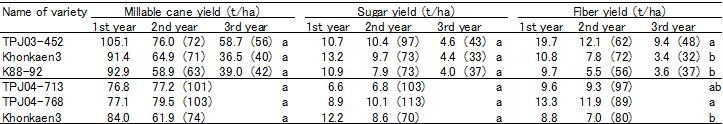 Table 2. Millable cane yield, sugar yield, and fiber yield of new sugarcane varieties per hectare