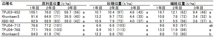表2新品種の単位面積あたりの原料茎収量、砂糖収量および繊維収量