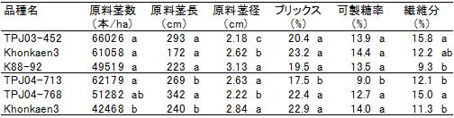 表3新品種の諸形質