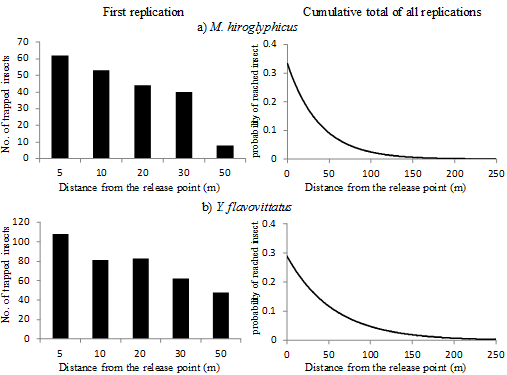 Fig. 3. Frequency-distance graphs of trapped vector insects from the release point (left) and the probability distribution of reached distance (right).