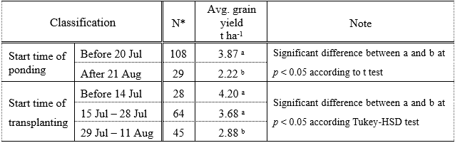 Table 1. Relationship between grain yield and start times of ponding/ transplanting