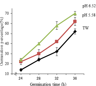 FIg. 1. Effect of slightly acidic electrolyzed water (ACC 10mg/L) on the germination percentage of soybean seeds