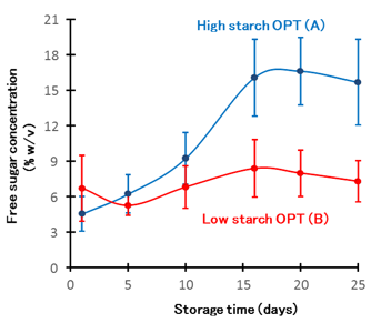 Fig. 2. Storage tests using high starch OPT (A) and low starch OPT (B).
