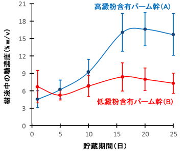 図2 高澱粉含有