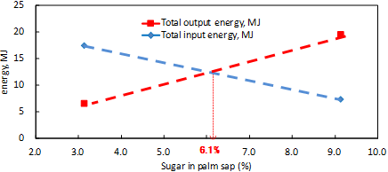 Fig. 3. The energy balance turns positive when the sugar in palm sap is more than 6.1%.