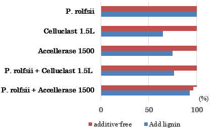 Fig 2. Absorption of P. rolfsii c3-2(1) IBRL enzymes and commercial enzymes on Klason lignin residues after 1.5 h at 4°C