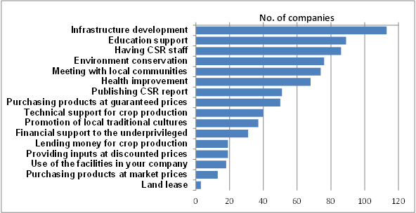Fig. 1. Number of companies devoted to CSR activities (n=132, Multiple answers allowed)