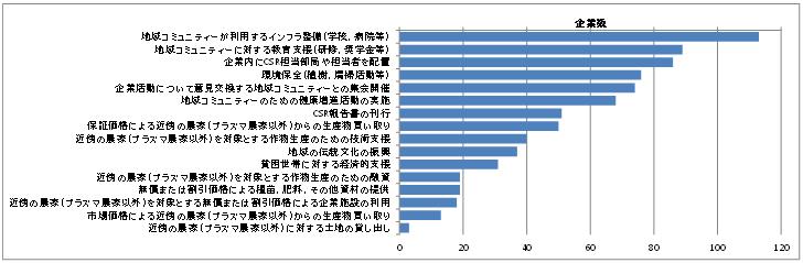 図1 パーム油企業のCSR活動実施状況(全132社、複数回答)