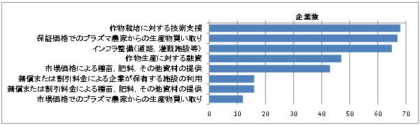 図2 NES実施企業のプラズマ農家に対する支援活動実施状況(全91社、複数回答)