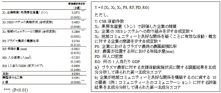 表1 パーム油企業のCSR活動を規定する要因(回帰分析結果)