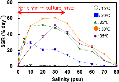 Fig. 2. Mean specific growth rates (SGR) of Chaetomorpha sp. under different salinities and water temperatures