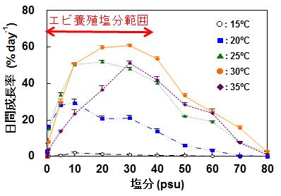 図2 様々な塩分・水温におけるジュズモ属緑藻の平均日間成長率.