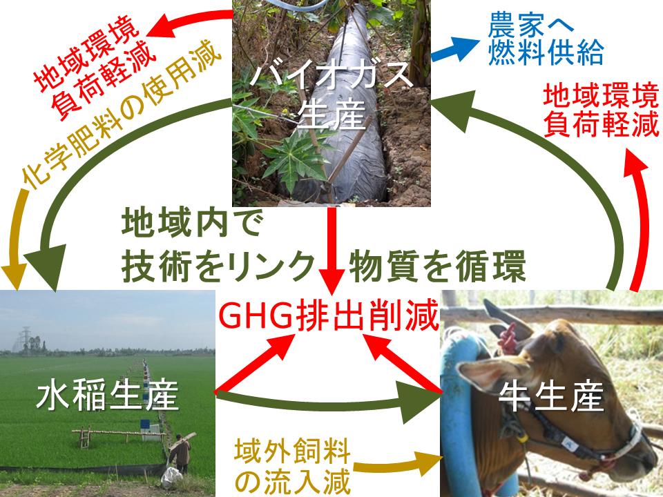 図1 地域内でのGHG排出減技術のつながり