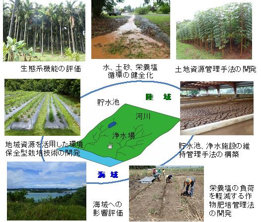 島嶼等の水利用制限地域における資源保全管理