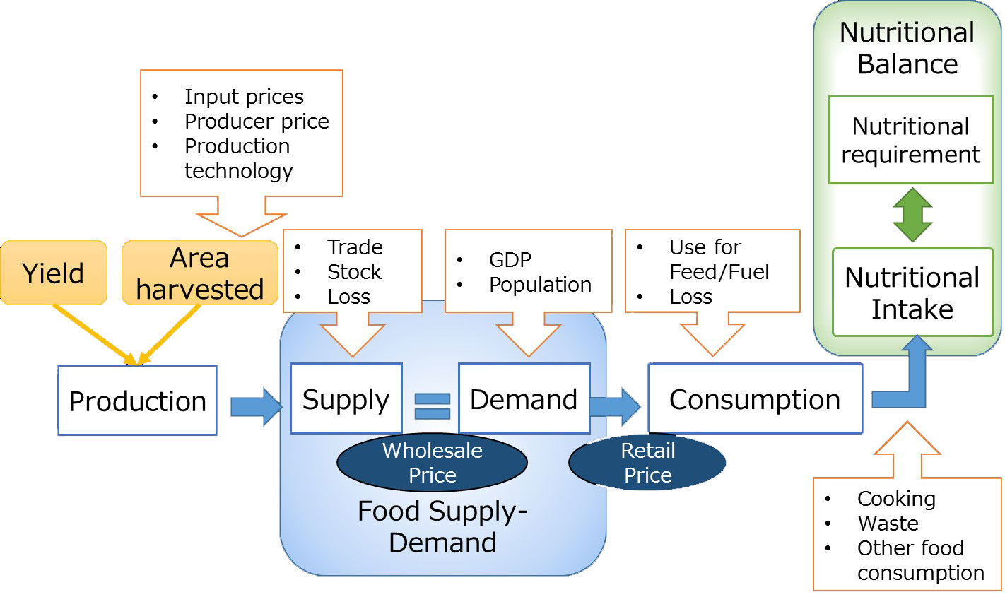 Flowchart of the Supply and Demand Model