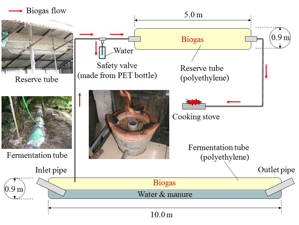Fig. 1. Plastic biogas digester (BD) system