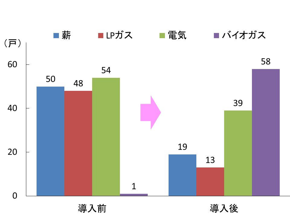 図2 BD導入による調理用燃料種別使用農家数の変化