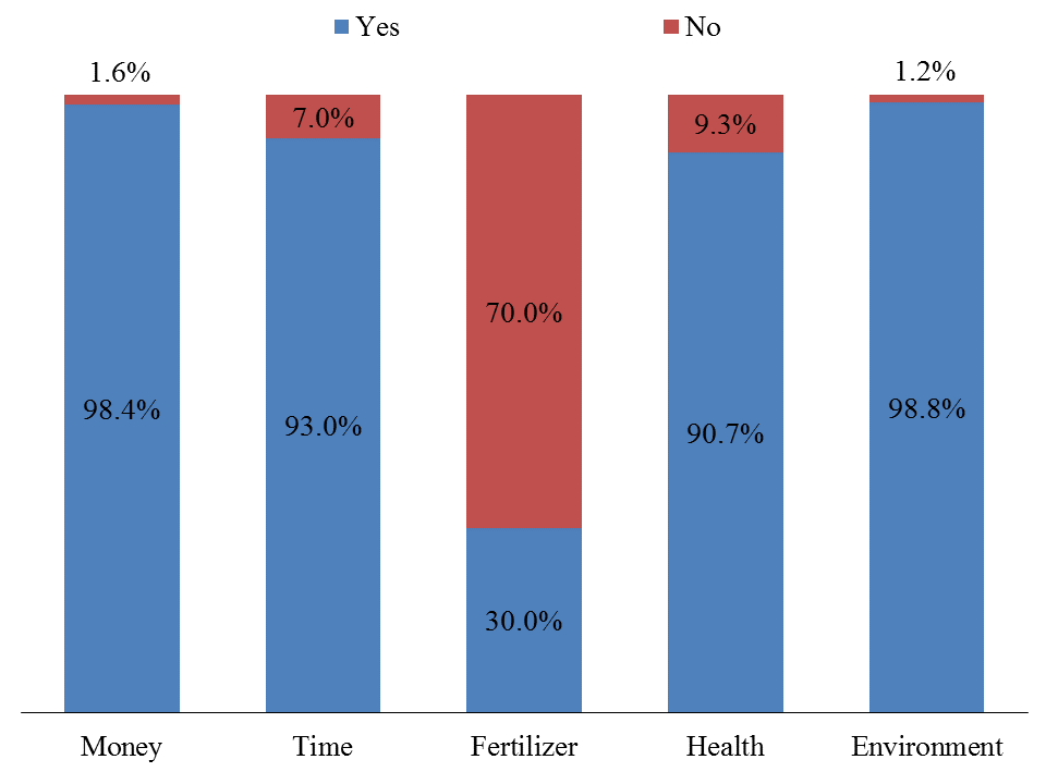 Fig. 3. Perceptions of participating households regarding the effects of biogas digester (BD) installation
