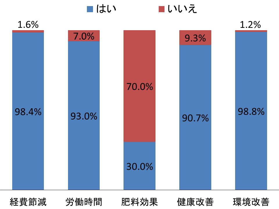 図3 BD導入による効果を実感している農家の割合