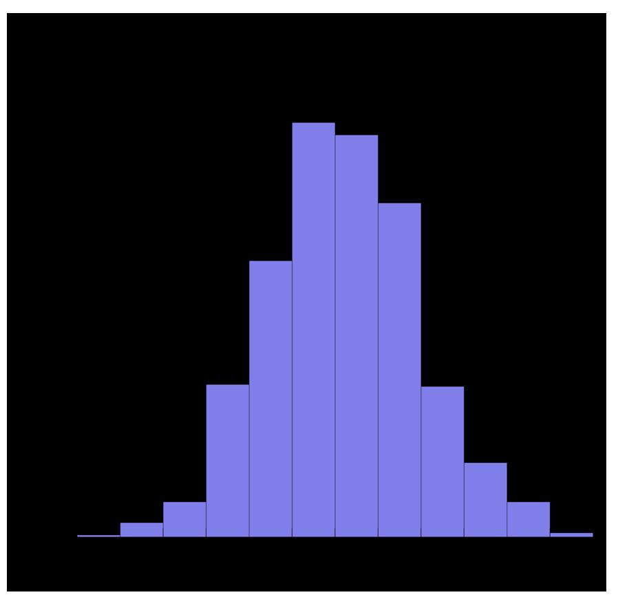 図1 モデル作製に用いたササゲ224系統の子実窒素含有量の分布