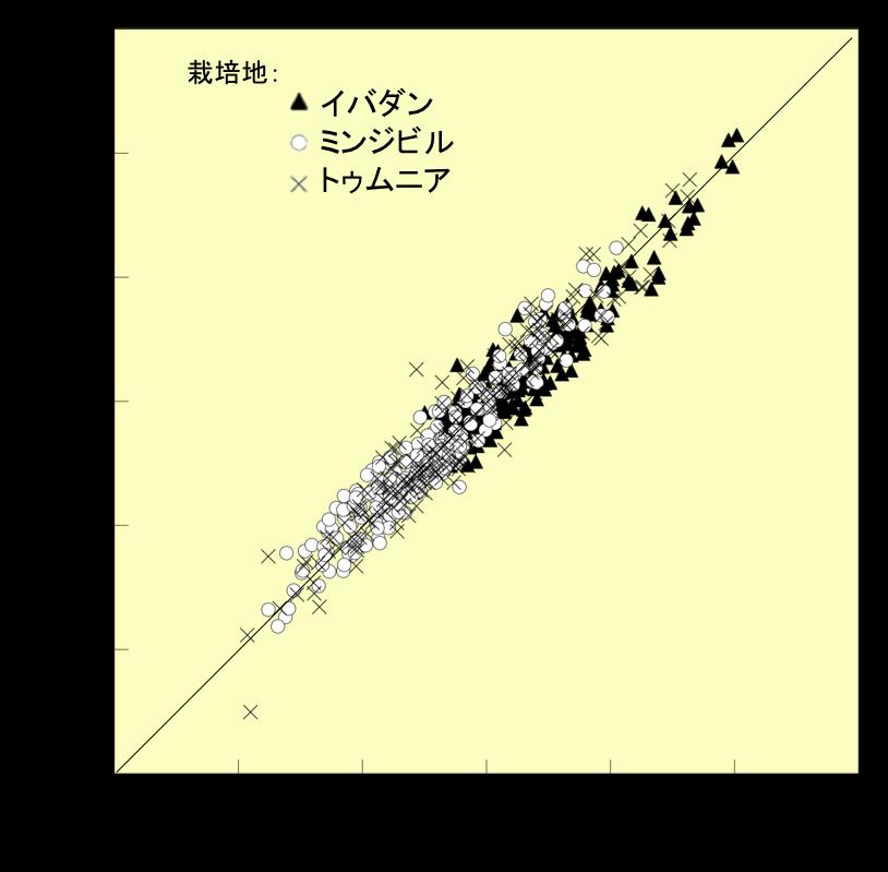 図2 子実窒素含有量の実測値と近—中赤外スペクトルを利用した推定値の関係