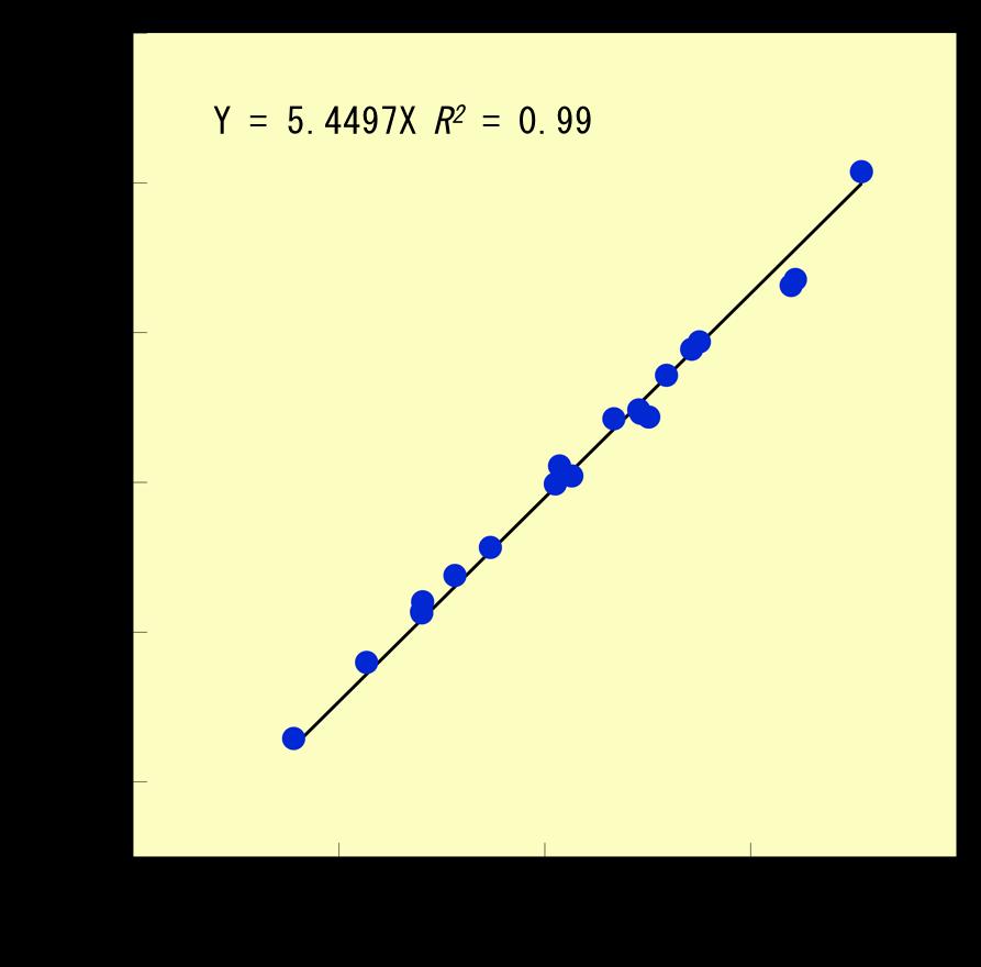 図3 子実タンパク質含有量と窒素含有量との関係