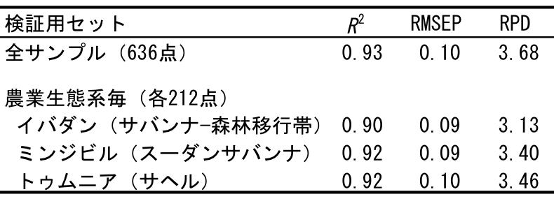 表1 子実窒素含有量推定モデルの検証結果
