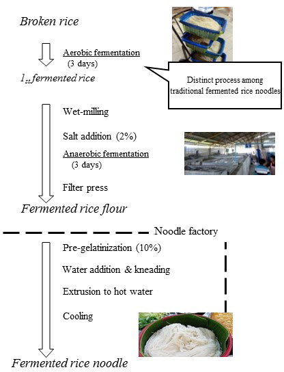 Fig. 1. Traditional processing of Thai fermented rice noodles, Kanom-jeen.